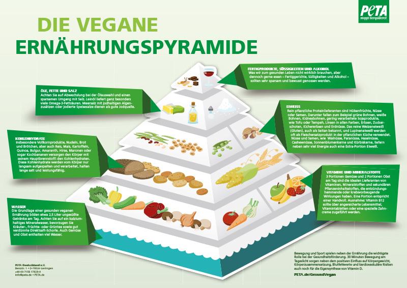 Die vegane Ernährungspyramide - gibt's bei VEBU.de