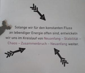 """""""Solange wir für den konstanten Fluss an lebendiger Energie offen sind, entwickeln wir uns im Kreislauf von Neuanfang - Stabilität - Chaos - Zusammenbruch - Neuanfang weiter"""" - Veit Lindau"""